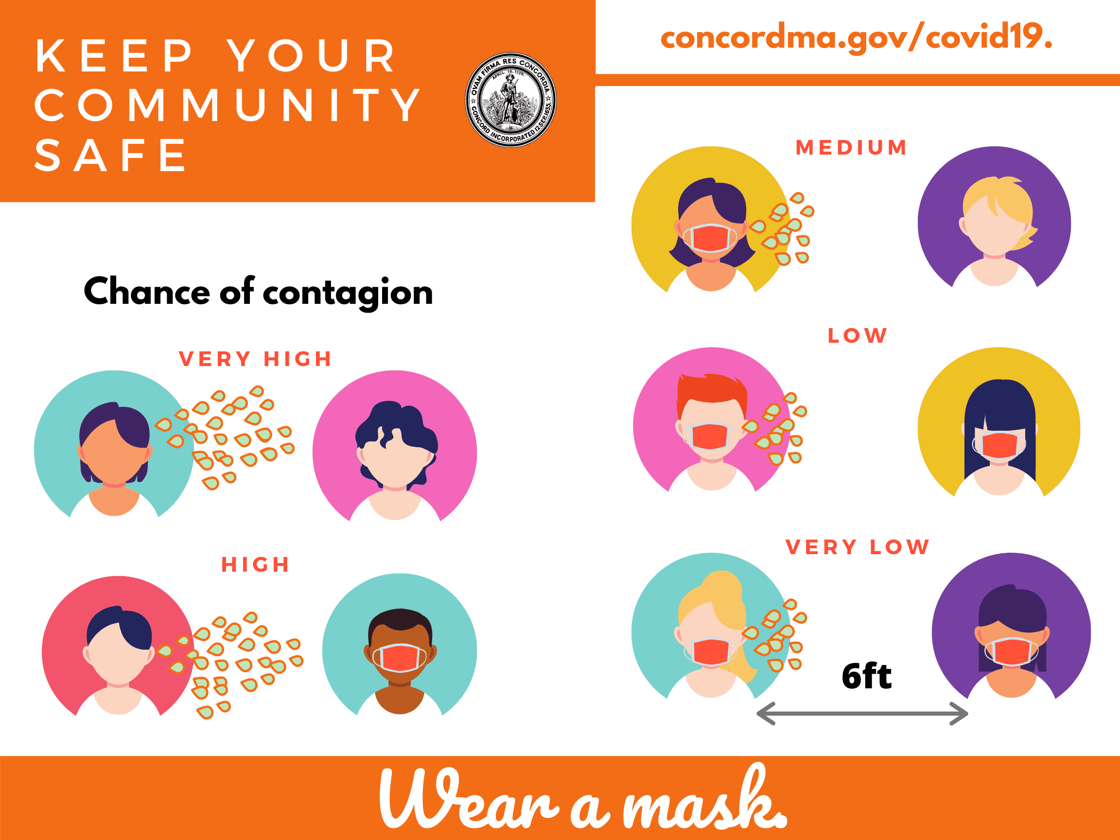 wear a mask, keep 6-10 ft away from others, shows contagion risks based on mask wearing