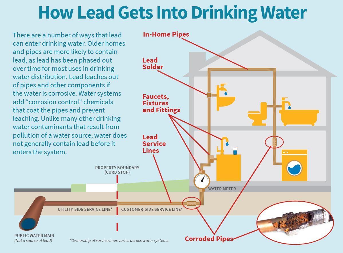 Sources of Lead | Concord, MA