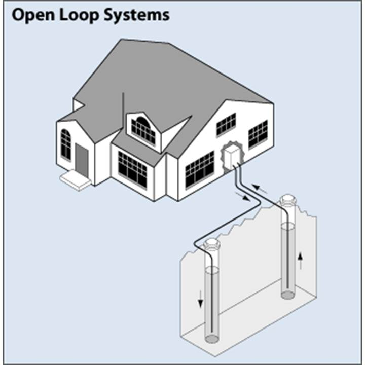 Open Loop Systems - GSHP