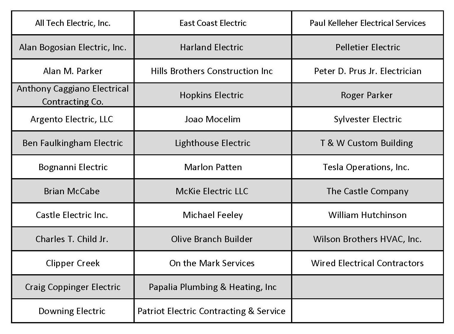 List of Electrical Contractors022120